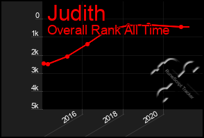 Total Graph of Judith
