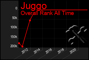 Total Graph of Juggo