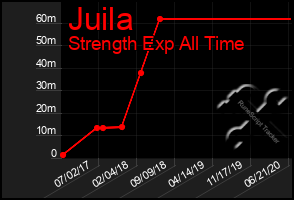 Total Graph of Juila