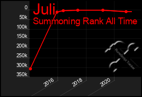Total Graph of Juli