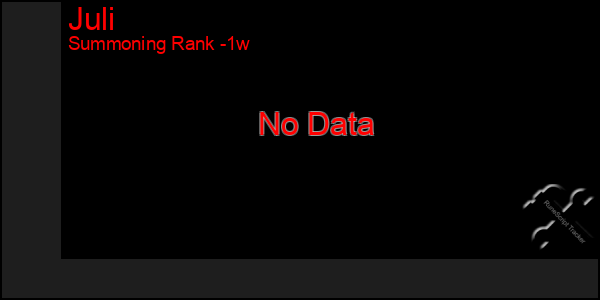 Last 7 Days Graph of Juli