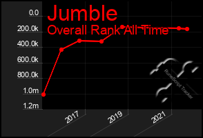 Total Graph of Jumble