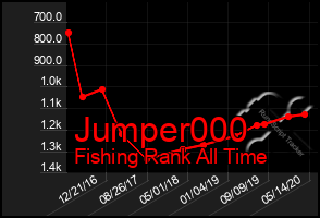 Total Graph of Jumper000