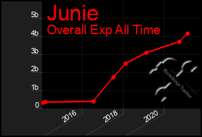 Total Graph of Junie