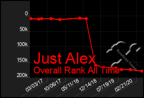 Total Graph of Just Alex