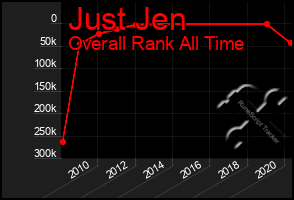 Total Graph of Just Jen