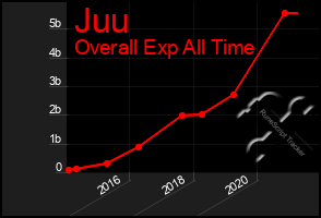 Total Graph of Juu