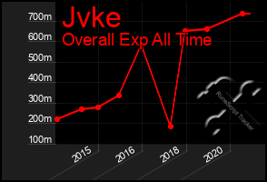 Total Graph of Jvke