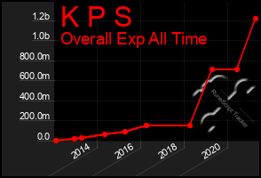 Total Graph of K P S