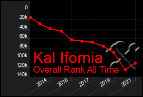 Total Graph of Kal Ifornia