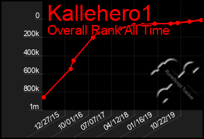 Total Graph of Kallehero1