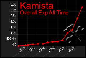 Total Graph of Kamista