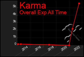 Total Graph of Karma