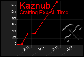 Total Graph of Kaznub