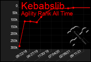 Total Graph of Kebabslib