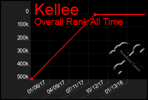 Total Graph of Kellee