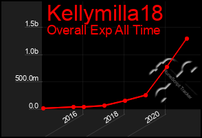 Total Graph of Kellymilla18