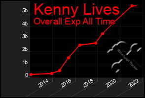 Total Graph of Kenny Lives
