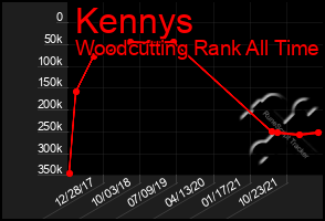 Total Graph of Kennys