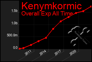 Total Graph of Kenymkormic
