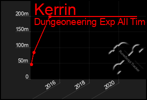 Total Graph of Kerrin
