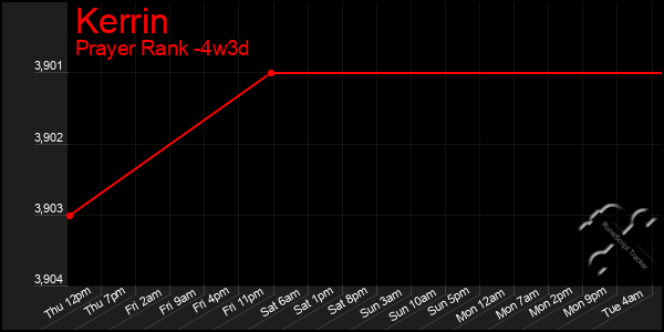 Last 31 Days Graph of Kerrin