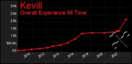 graph-kevill.0.exp..450x220.000000.00000