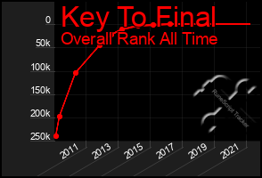 Total Graph of Key To Final