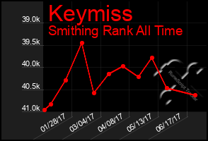Total Graph of Keymiss