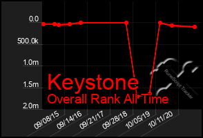 Total Graph of Keystone