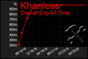 Total Graph of Khanless