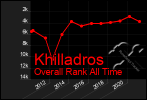 Total Graph of Khilladros