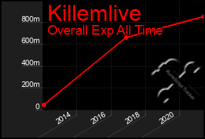 Total Graph of Killemlive