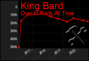 Total Graph of King Bard