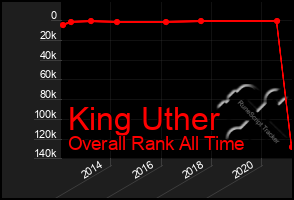 Total Graph of King Uther