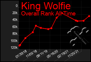 Total Graph of King Wolfie