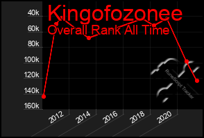 Total Graph of Kingofozonee