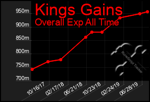 Total Graph of Kings Gains