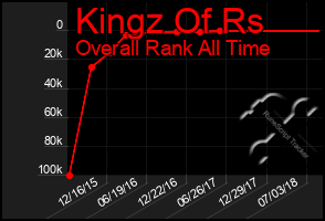 Total Graph of Kingz Of Rs