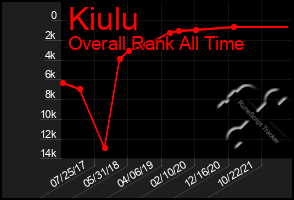 Total Graph of Kiulu