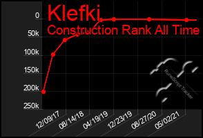 Total Graph of Klefki