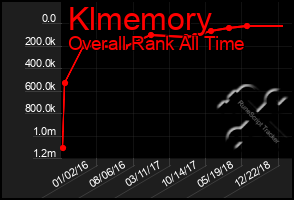 Total Graph of Klmemory