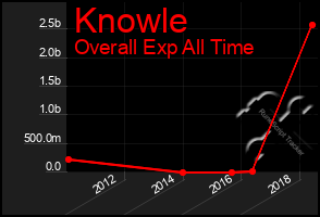 Total Graph of Knowle