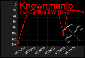 Total Graph of Knownmanip