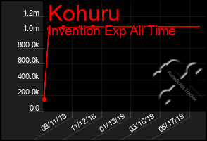 Total Graph of Kohuru