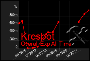 Total Graph of Kresbot