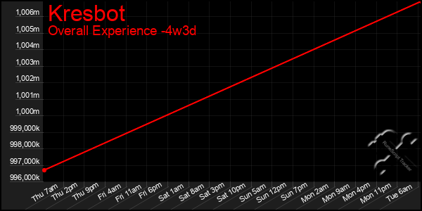 Last 31 Days Graph of Kresbot