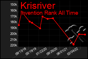 Total Graph of Krisriver