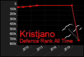 Total Graph of Kristjano