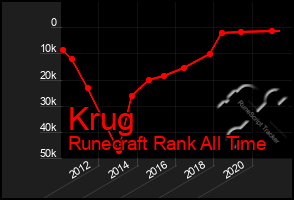 Total Graph of Krug